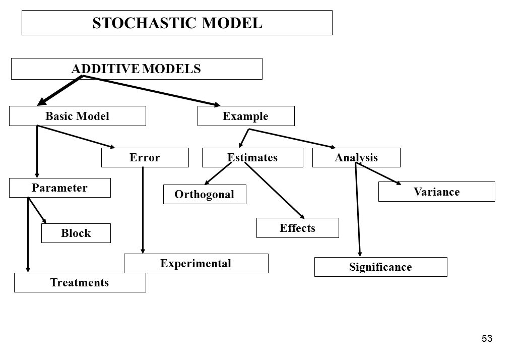 STOCHASTIC MODEL ADDITIVE MODELS Basic Model Example Error Estimates