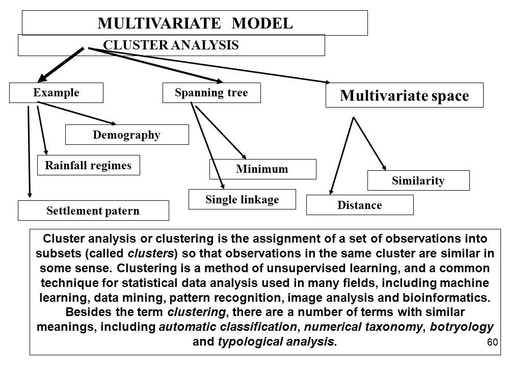 MULTIVARIATE MODEL Multivariate space