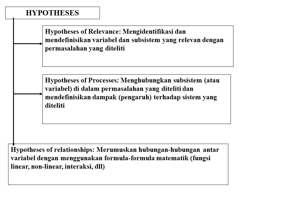 HYPOTHESES Hypotheses of Relevance: Mengidentifikasi dan mendefinisikan variabel dan subsistem yang relevan dengan permasalahan yang diteliti.