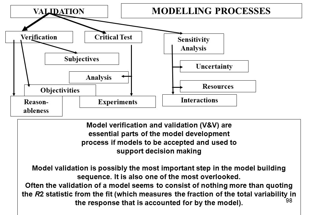 MODELLING PROCESSES VALIDATION Verification Critical Test