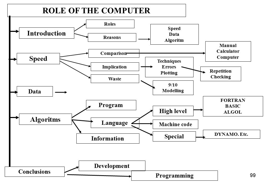 ROLE OF THE COMPUTER Introduction Speed Algoritms Data Program