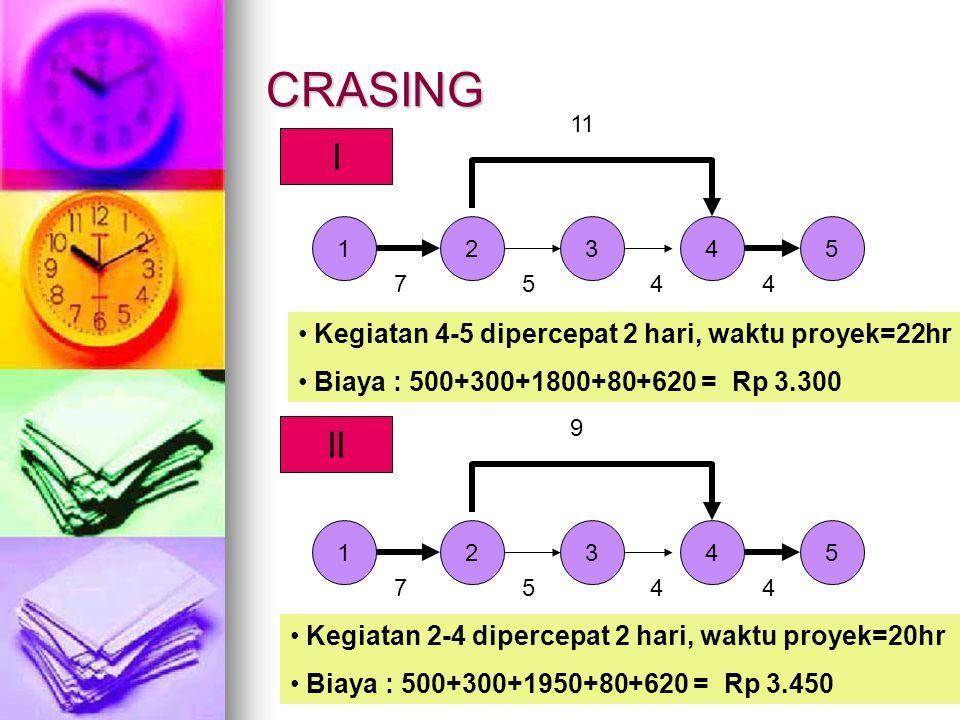 CRASING I II Kegiatan 4-5 dipercepat 2 hari, waktu proyek=22hr