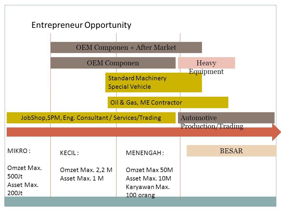 Entrepreneur Opportunity