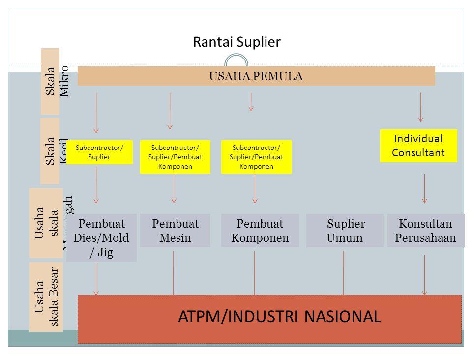 ATPM/INDUSTRI NASIONAL