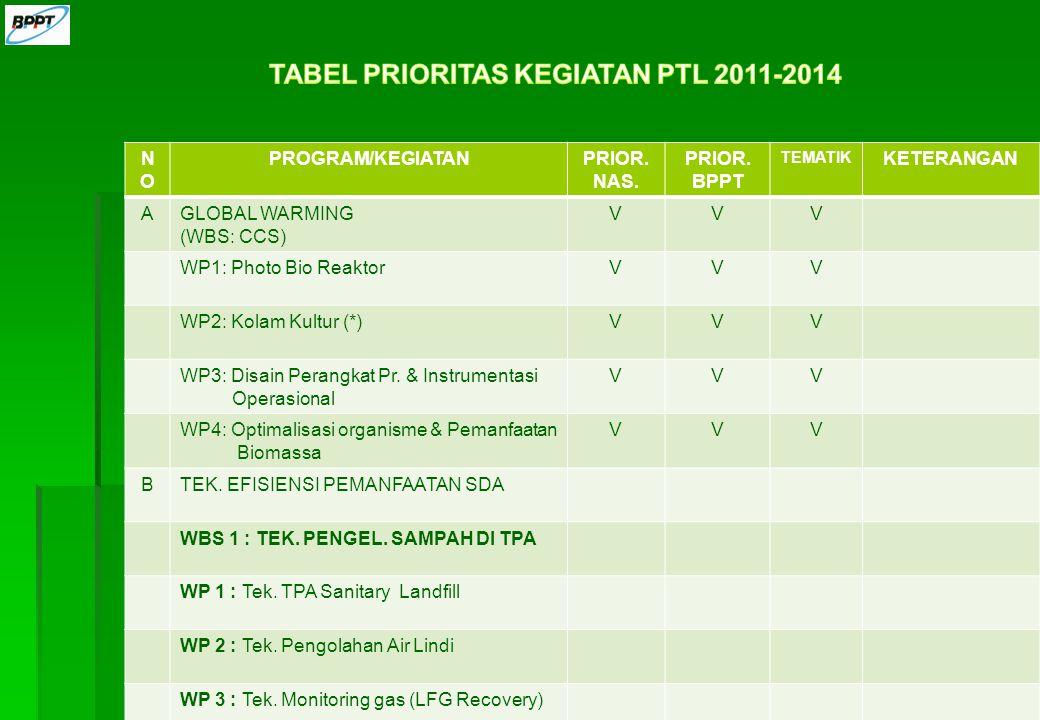 TABEL PRIORITAS KEGIATAN PTL 2011-2014