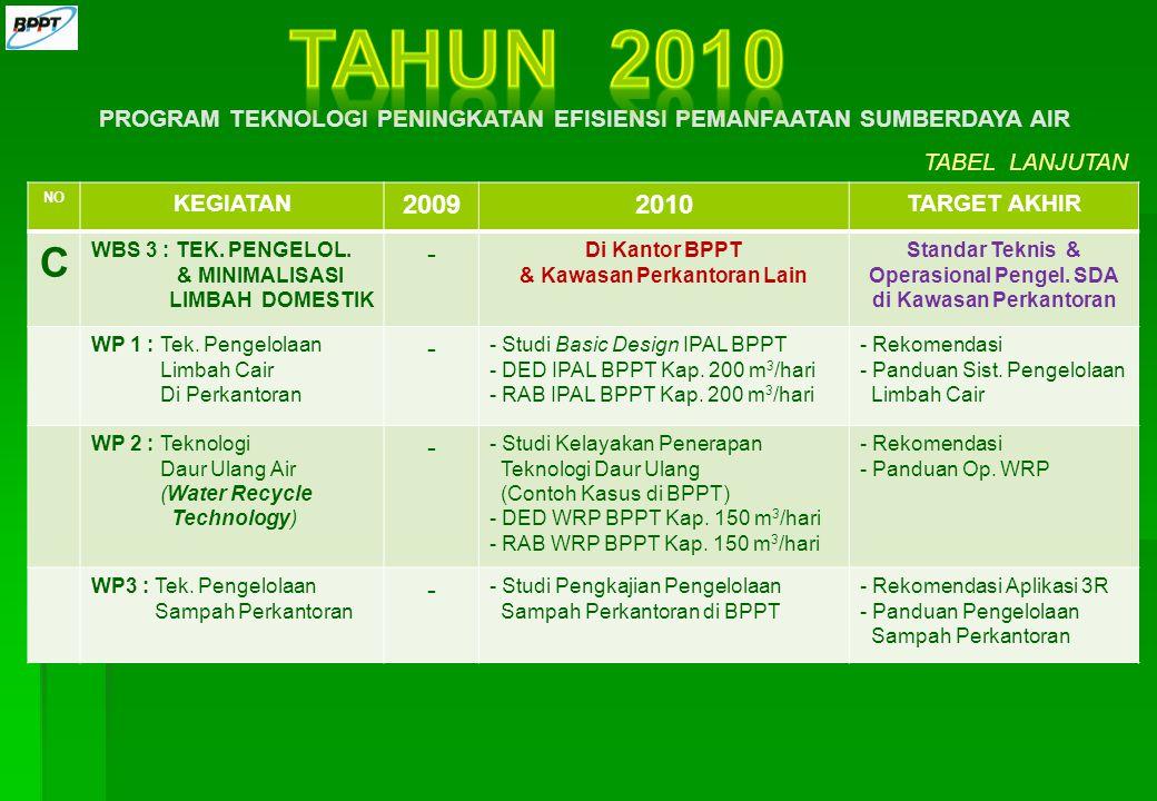 TAHUN 2010 PROGRAM TEKNOLOGI PENINGKATAN EFISIENSI PEMANFAATAN SUMBERDAYA AIR. TABEL LANJUTAN. NO.