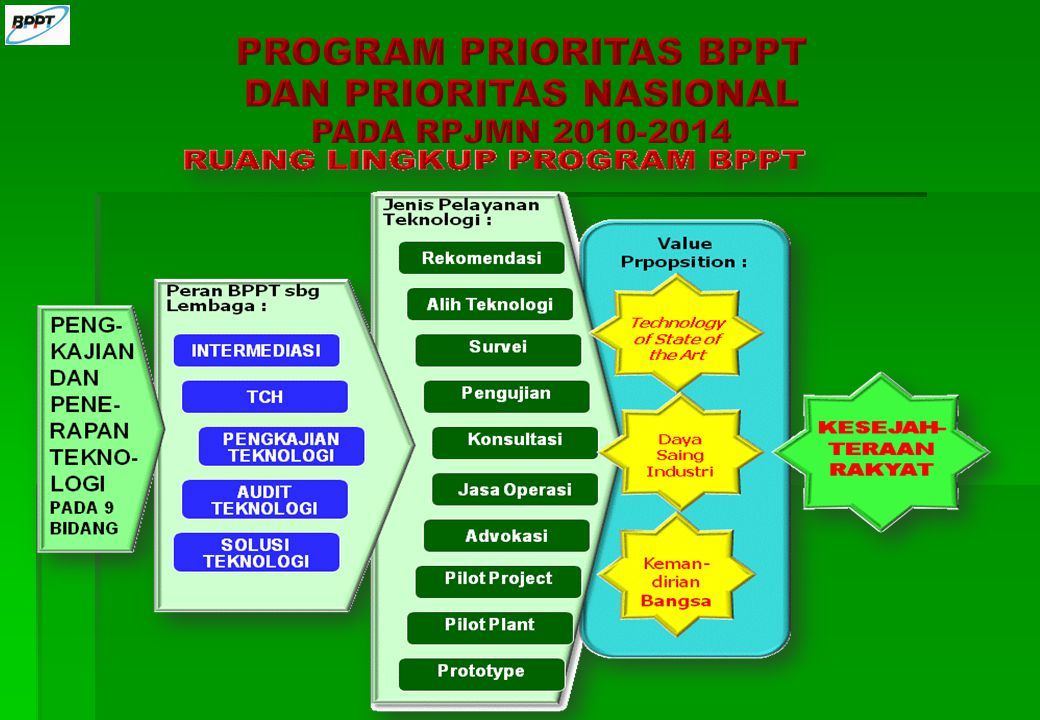 PROGRAM PRIORITAS BPPT DAN PRIORITAS NASIONAL