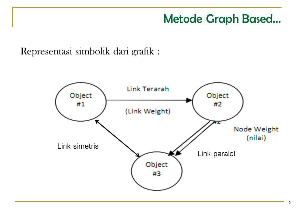 Metode Graph Based... Representasi simbolik dari grafik :