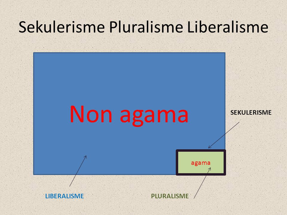 Sekulerisme Pluralisme Liberalisme