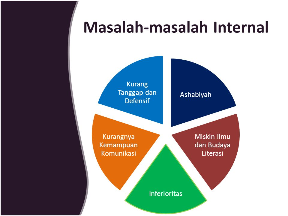 Masalah-masalah Internal