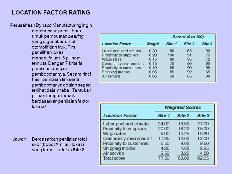 LOCATION FACTOR RATING