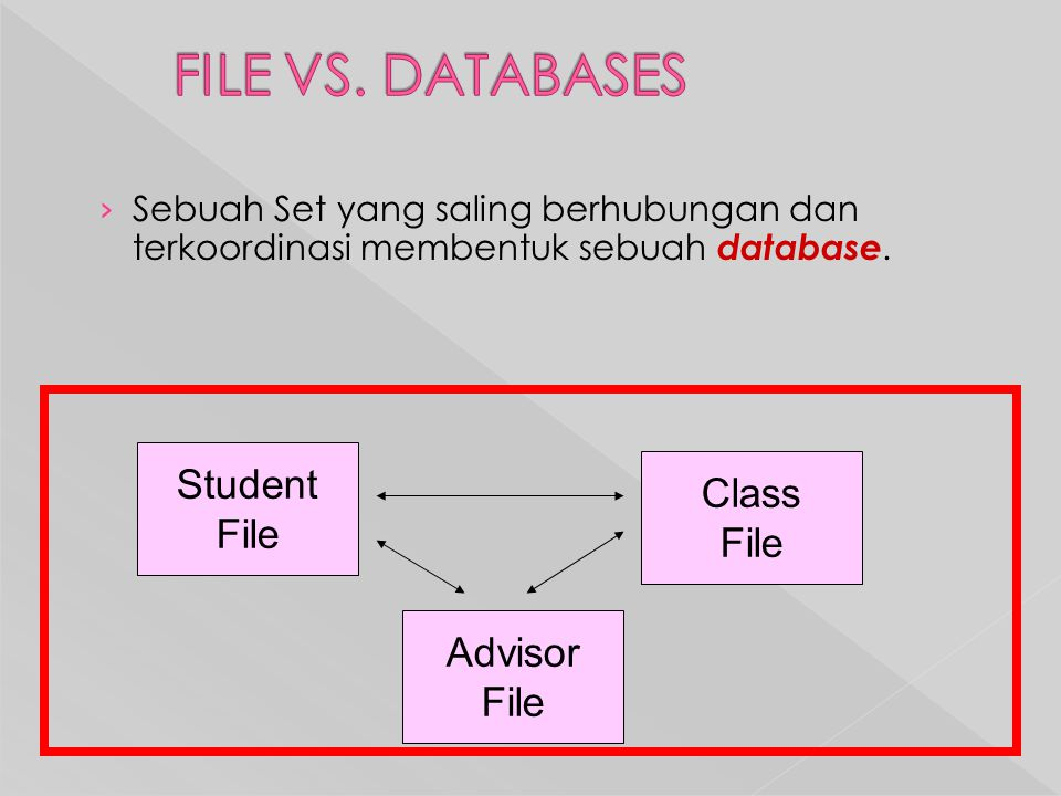 FILE VS. DATABASES Student Class File File Advisor File