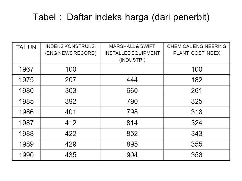 Tabel : Daftar indeks harga (dari penerbit)