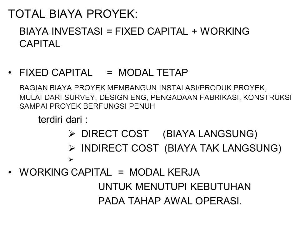 BIAYA INVESTASI = FIXED CAPITAL + WORKING CAPITAL