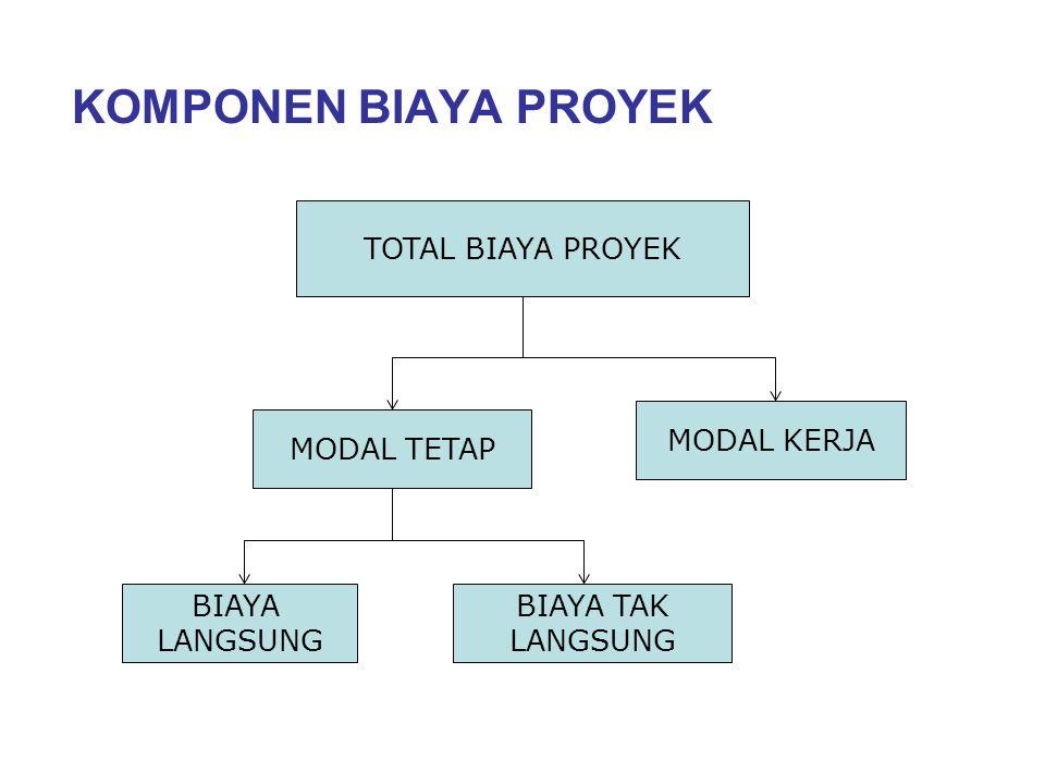 KOMPONEN BIAYA PROYEK TOTAL BIAYA PROYEK MODAL KERJA MODAL TETAP BIAYA