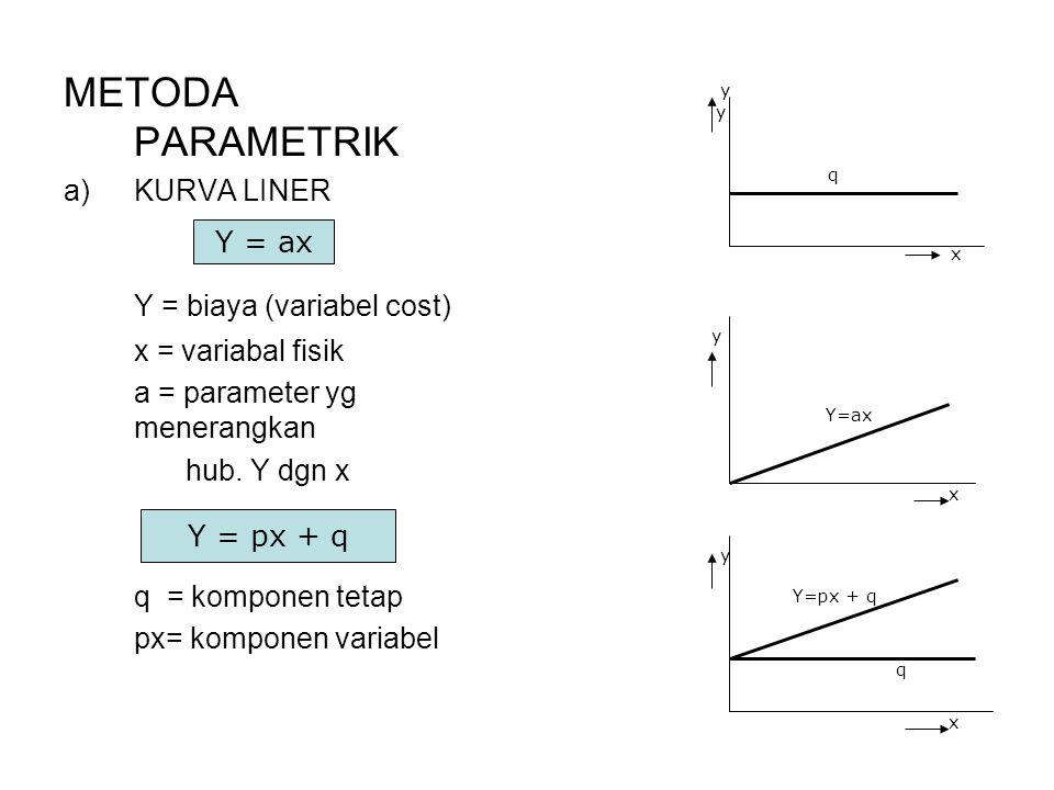 Y = biaya (variabel cost)