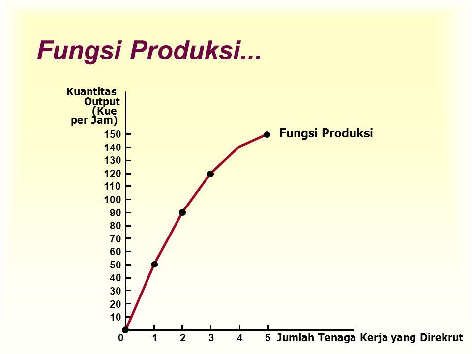 Fungsi Produksi... Fungsi Produksi Kuantitas Output (Kue per Jam) 150