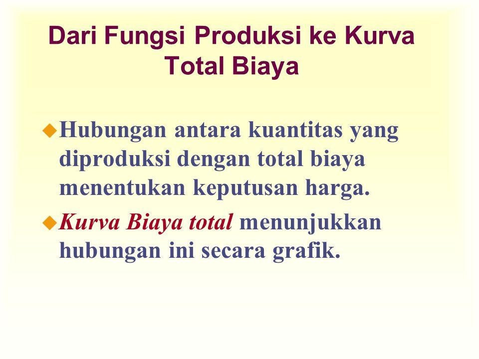 Dari Fungsi Produksi ke Kurva Total Biaya