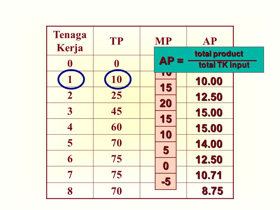 Tenaga Kerja TP MP AP 1 10 2 25 3 45 4 60 5 70 6 75 7 8 AP = 10 10.00