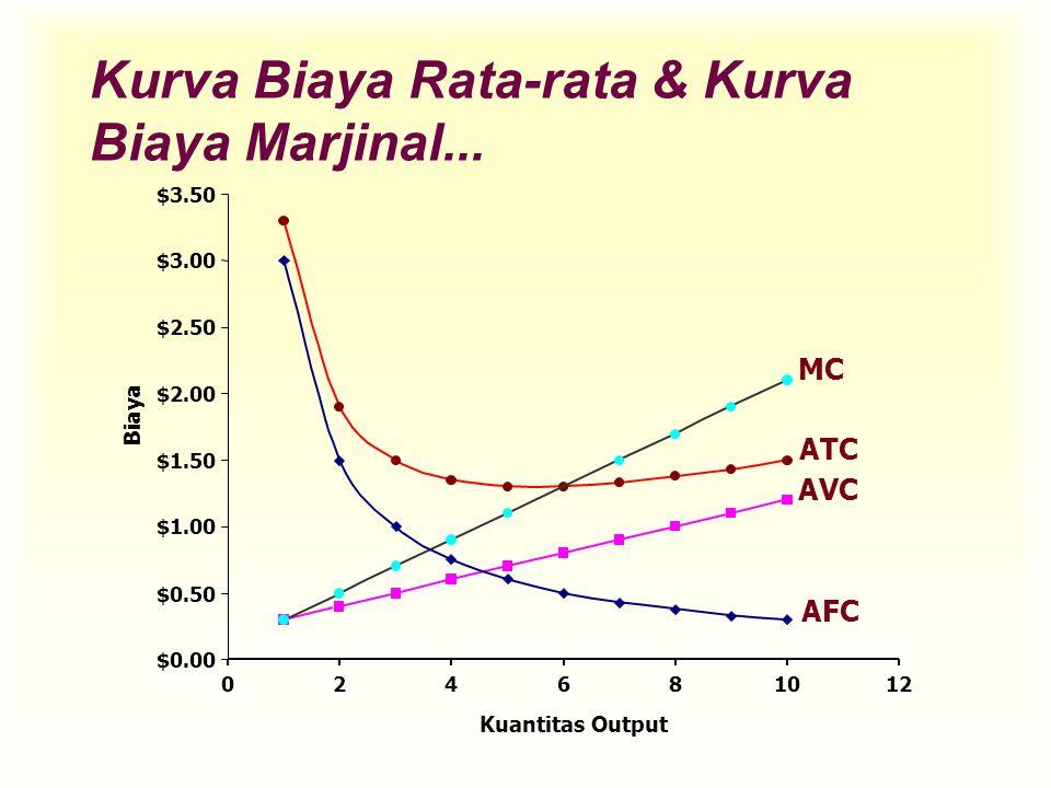 Kurva Biaya Rata-rata & Kurva Biaya Marjinal...