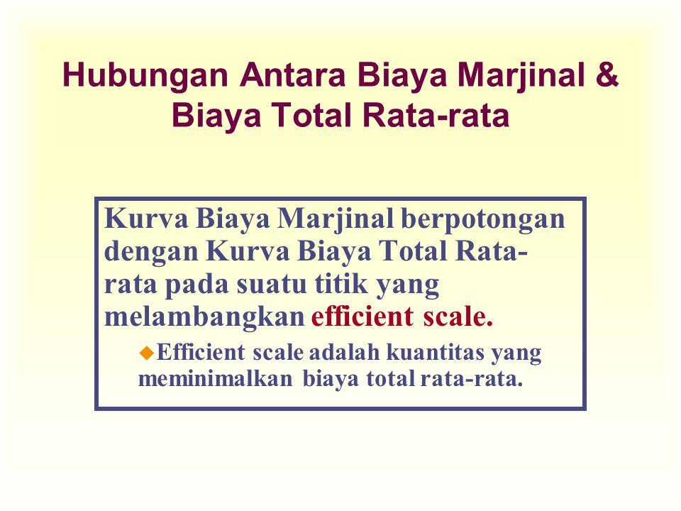 Hubungan Antara Biaya Marjinal & Biaya Total Rata-rata