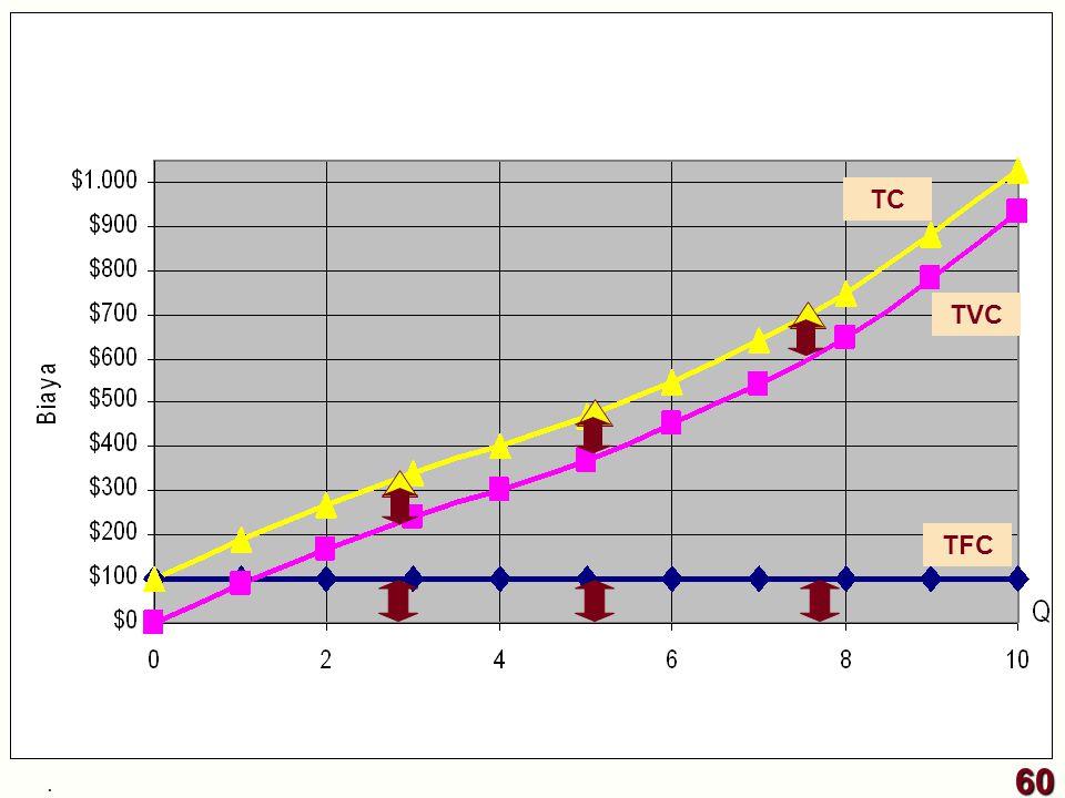 TC TVC TFC 60 .