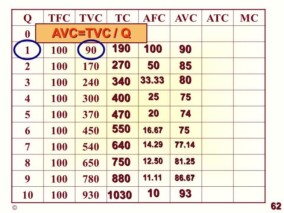 AVC=TVC / Q Q TFC TVC TC AFC AVC ATC MC 100 1 90 2 170 3 240 4 300 5