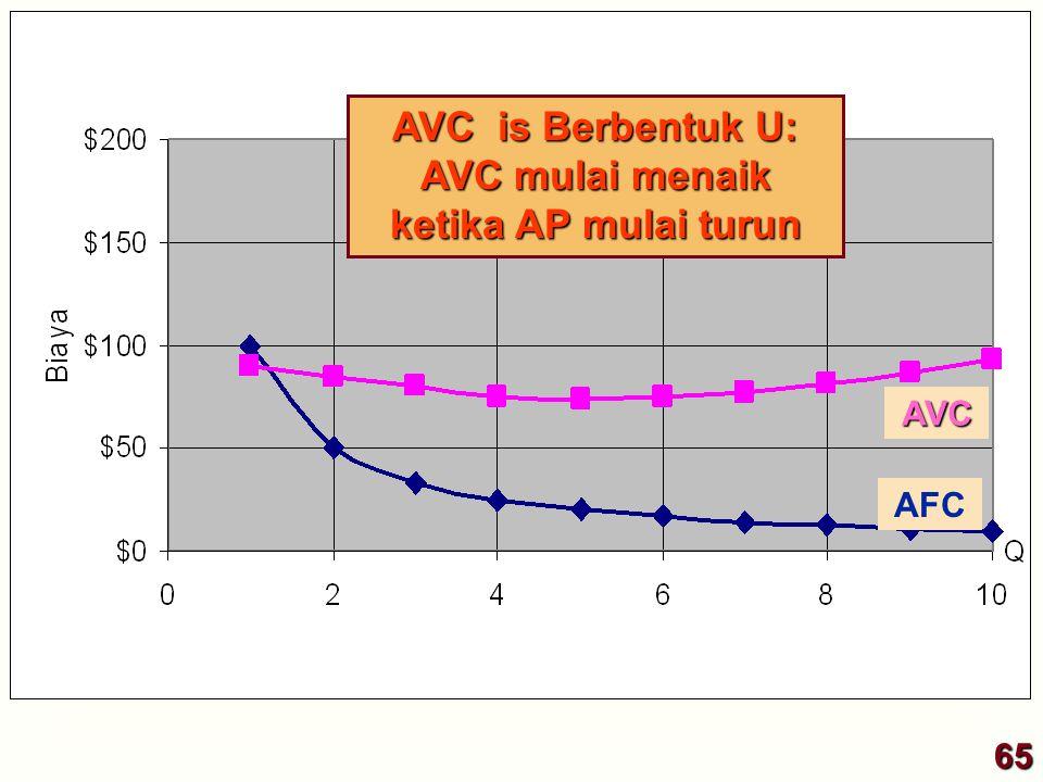 AVC is Berbentuk U: AVC mulai menaik ketika AP mulai turun