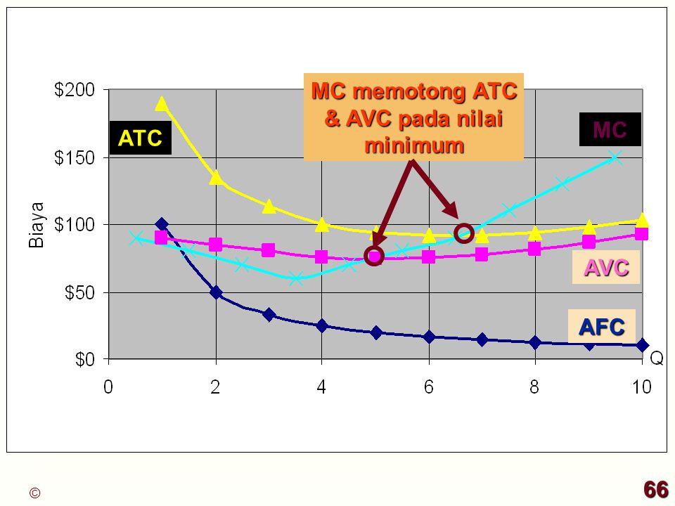 MC memotong ATC & AVC pada nilai minimum