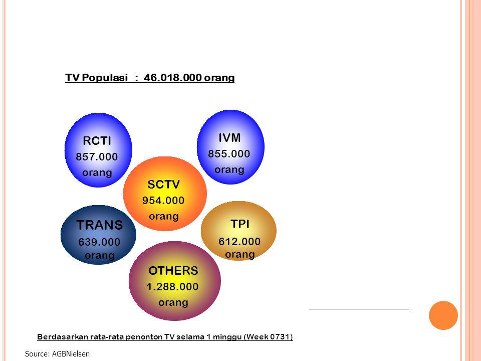 TRANS IVM RCTI SCTV TPI OTHERS TV Populasi : 46.018.000 orang 855.000