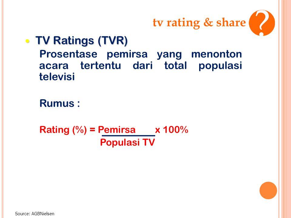 TV Ratings (TVR) Prosentase pemirsa yang menonton acara tertentu dari total populasi televisi. Rumus :