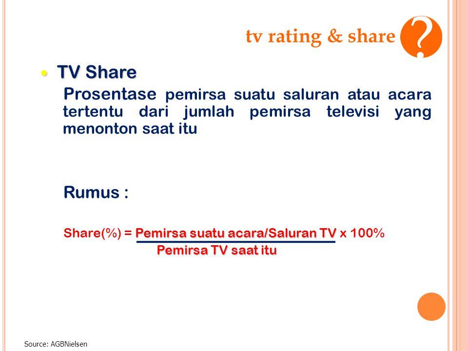 TV Share Prosentase pemirsa suatu saluran atau acara tertentu dari jumlah pemirsa televisi yang menonton saat itu.