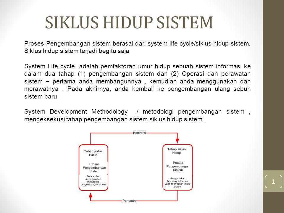 SIKLUS HIDUP SISTEM Proses Pengembangan sistem berasal dari system life cycle/siklus hidup sistem. Siklus hidup sistem terjadi begitu saja.