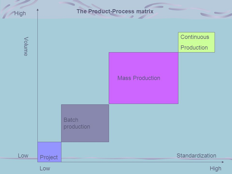 The Product-Process matrix