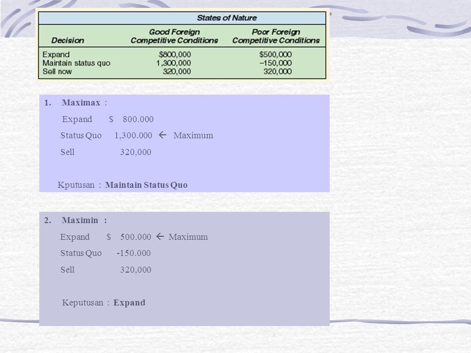 Maximax : Expand $ 800.000. Status Quo 1,300.000  Maximum. Sell 320,000.