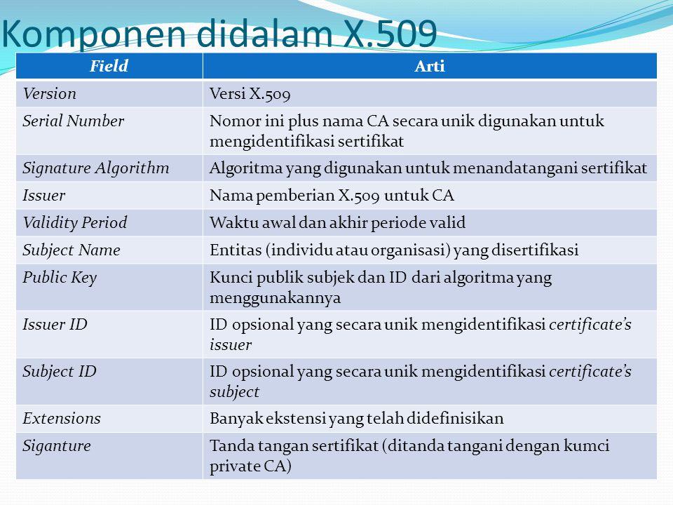 Komponen didalam X.509 Field Arti Version Versi X.509 Serial Number