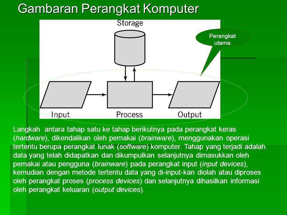 Gambaran Perangkat Komputer
