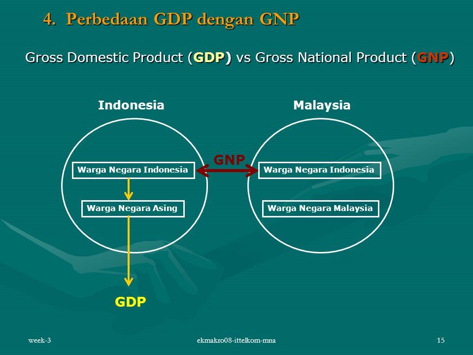 4. Perbedaan GDP dengan GNP