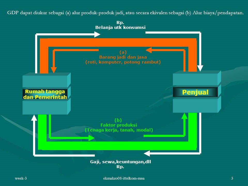 GDP dapat diukur sebagai (a) alur produk-produk jadi, atau secara ekivalen sebagai (b) Alur biaya/pendapatan.