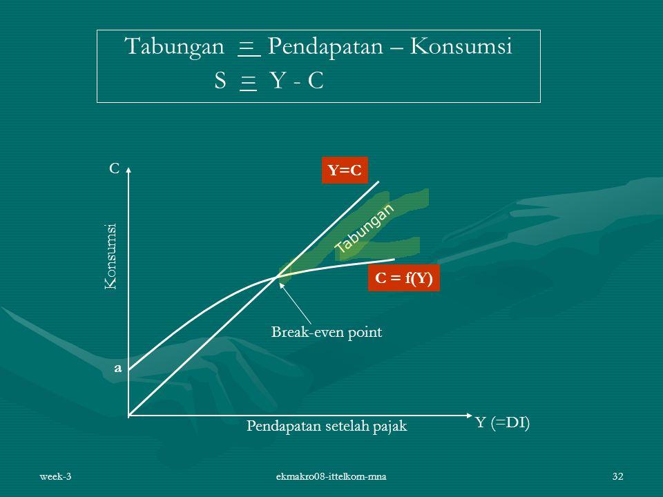 Tabungan = Pendapatan – Konsumsi S = Y - C