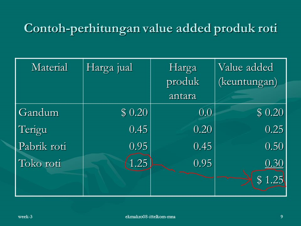 Contoh-perhitungan value added produk roti