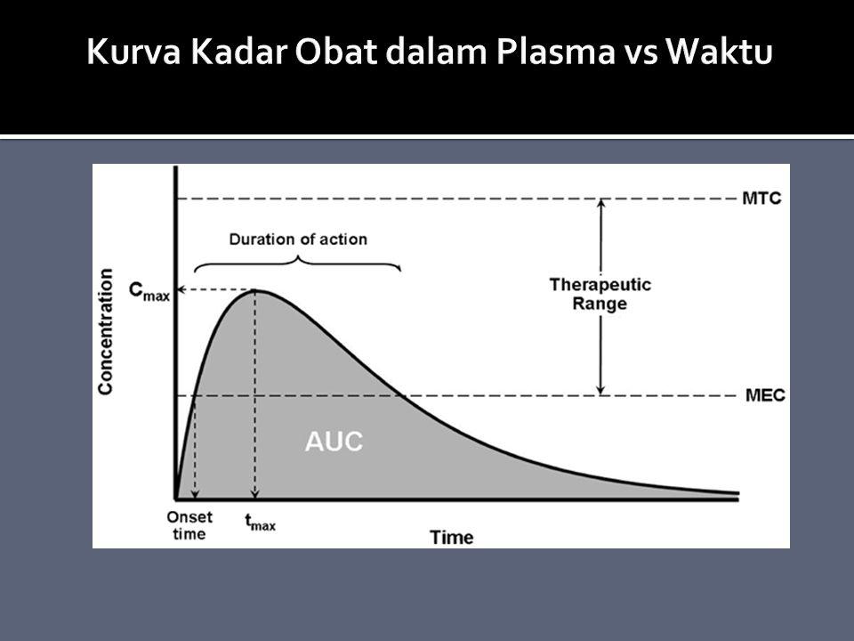 Kurva Kadar Obat dalam Plasma vs Waktu