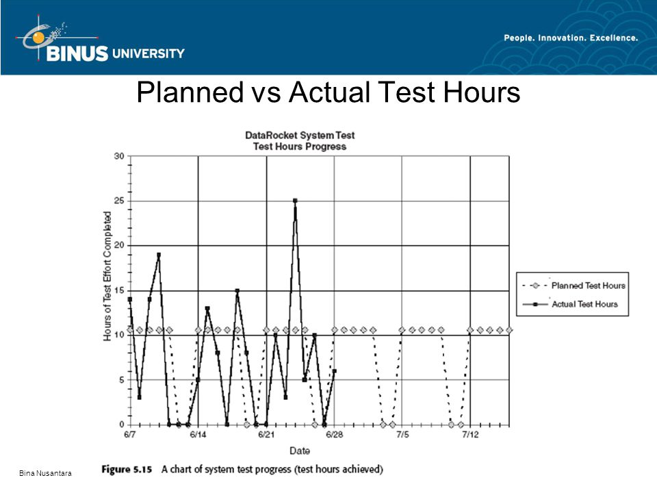 Planned vs Actual Test Hours