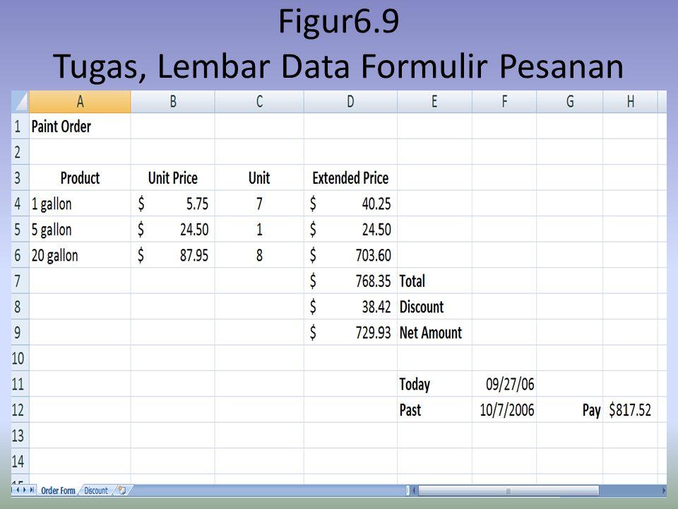 Figur6.9 Tugas, Lembar Data Formulir Pesanan
