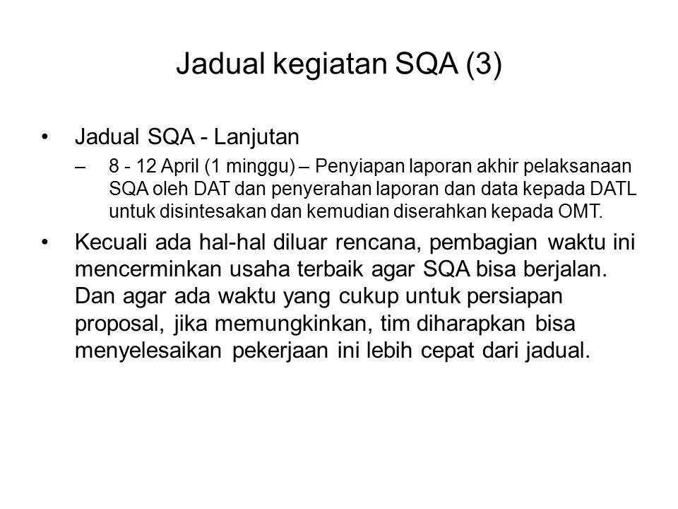 Jadual kegiatan SQA (3) Jadual SQA - Lanjutan