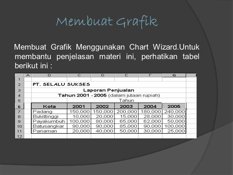 Membuat Grafik Membuat Grafik Menggunakan Chart Wizard.Untuk membantu penjelasan materi ini, perhatikan tabel berikut ini :