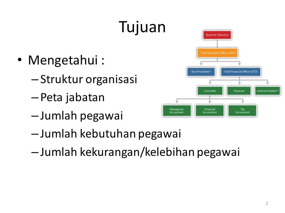 Tujuan Mengetahui : Struktur organisasi Peta jabatan Jumlah pegawai