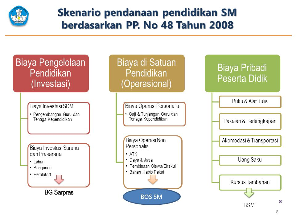 Skenario pendanaan pendidikan SM berdasarkan PP. No 48 Tahun 2008