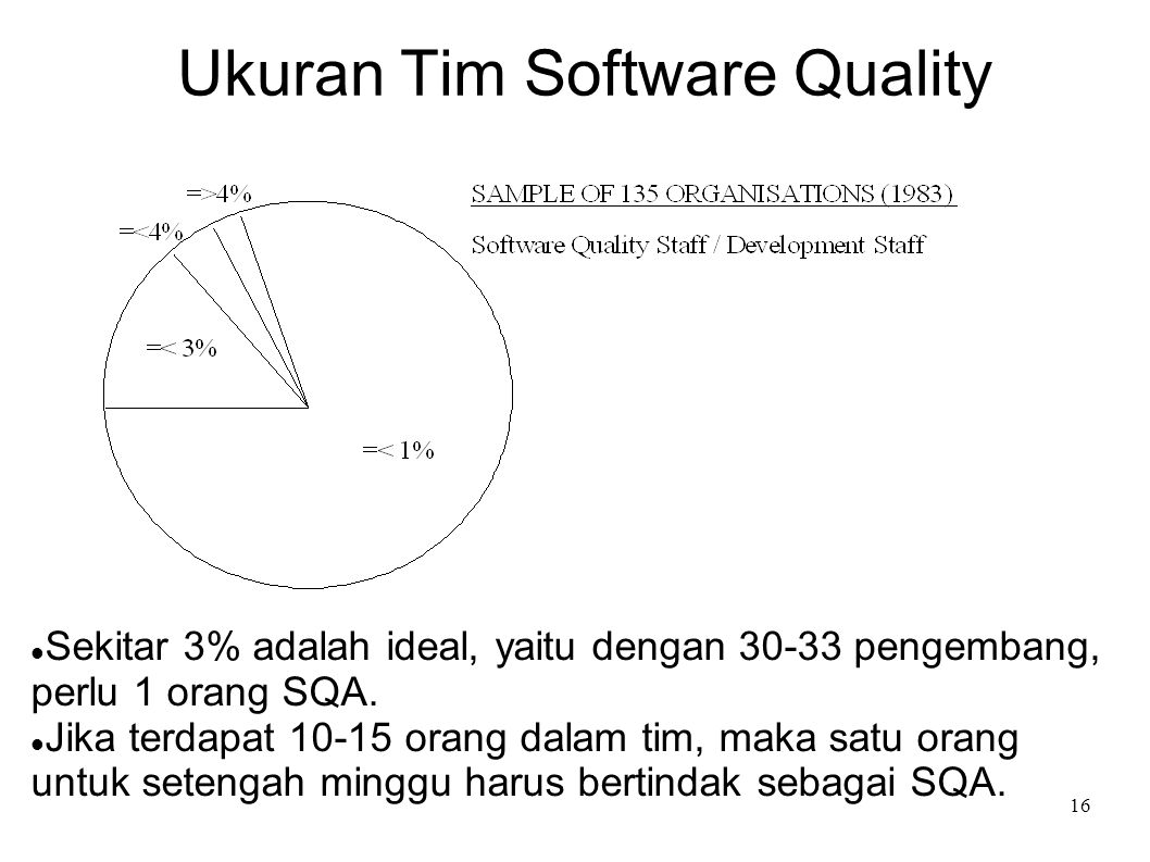 Ukuran Tim Software Quality