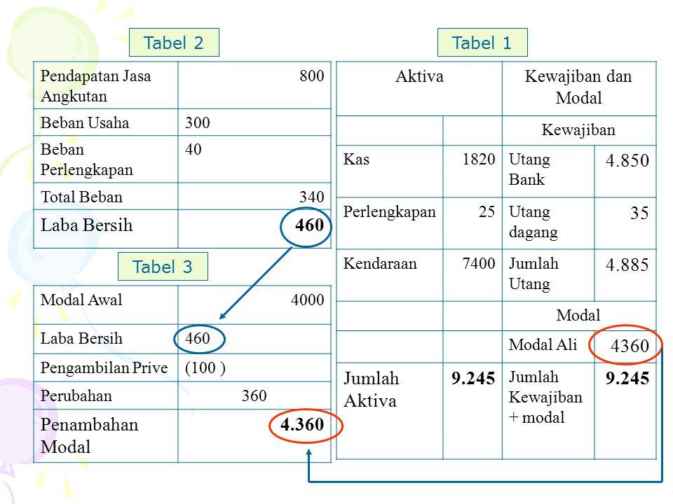 Laba Bersih 460 4.850 35 4.885 4360 Jumlah Aktiva 9.245